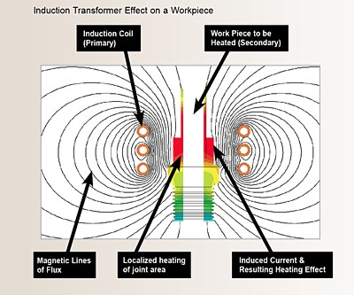 Induction Transformer Effect on a Workpiece