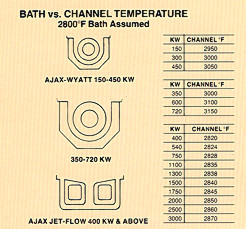 Bath vs. Channel Temperature